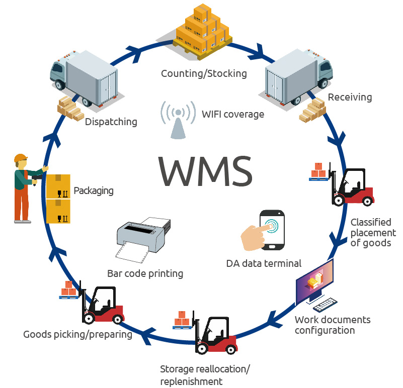 S2M Freight Forwarding Warehouse Management System Software for Dispatching, Stocking, Storage Replenishment, Inventory Tracking